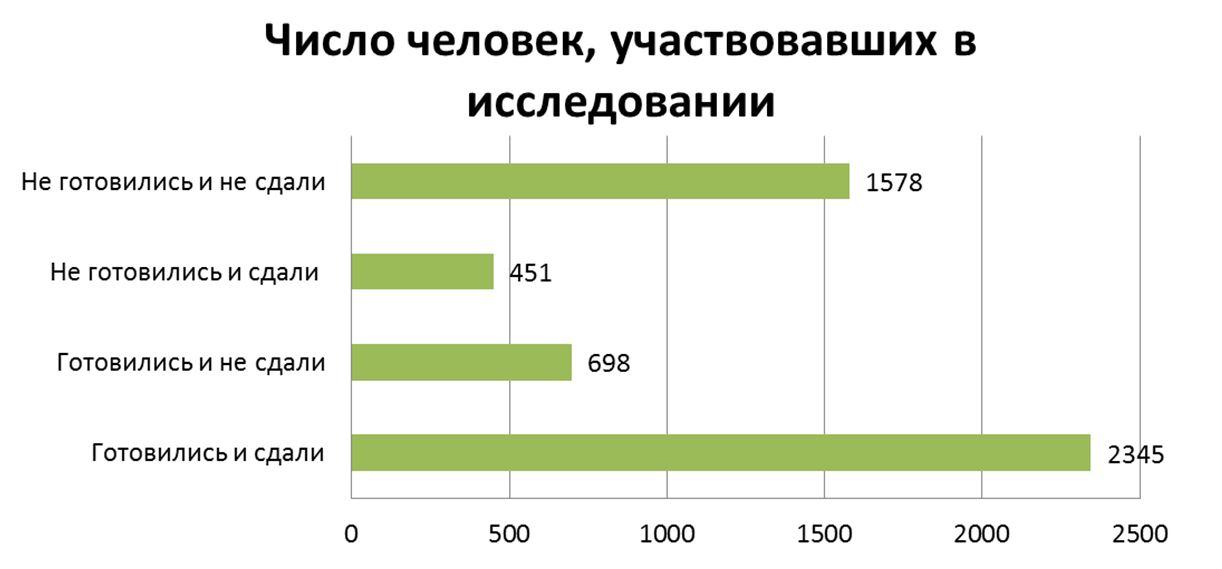 5_Результаты исследования